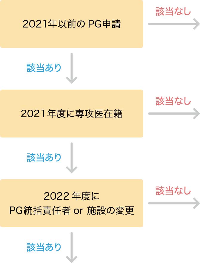 申請書Aの選択